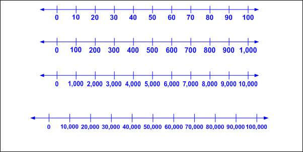 Open number lines (no marked intervals)