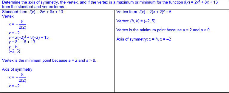 Image result for vertex form examples